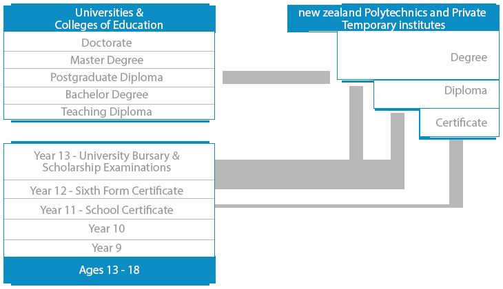 newzeland-es-graph